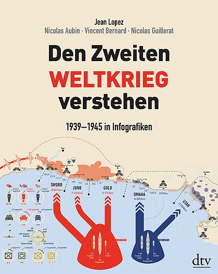 Den Zweiten Weltkrieg verstehen